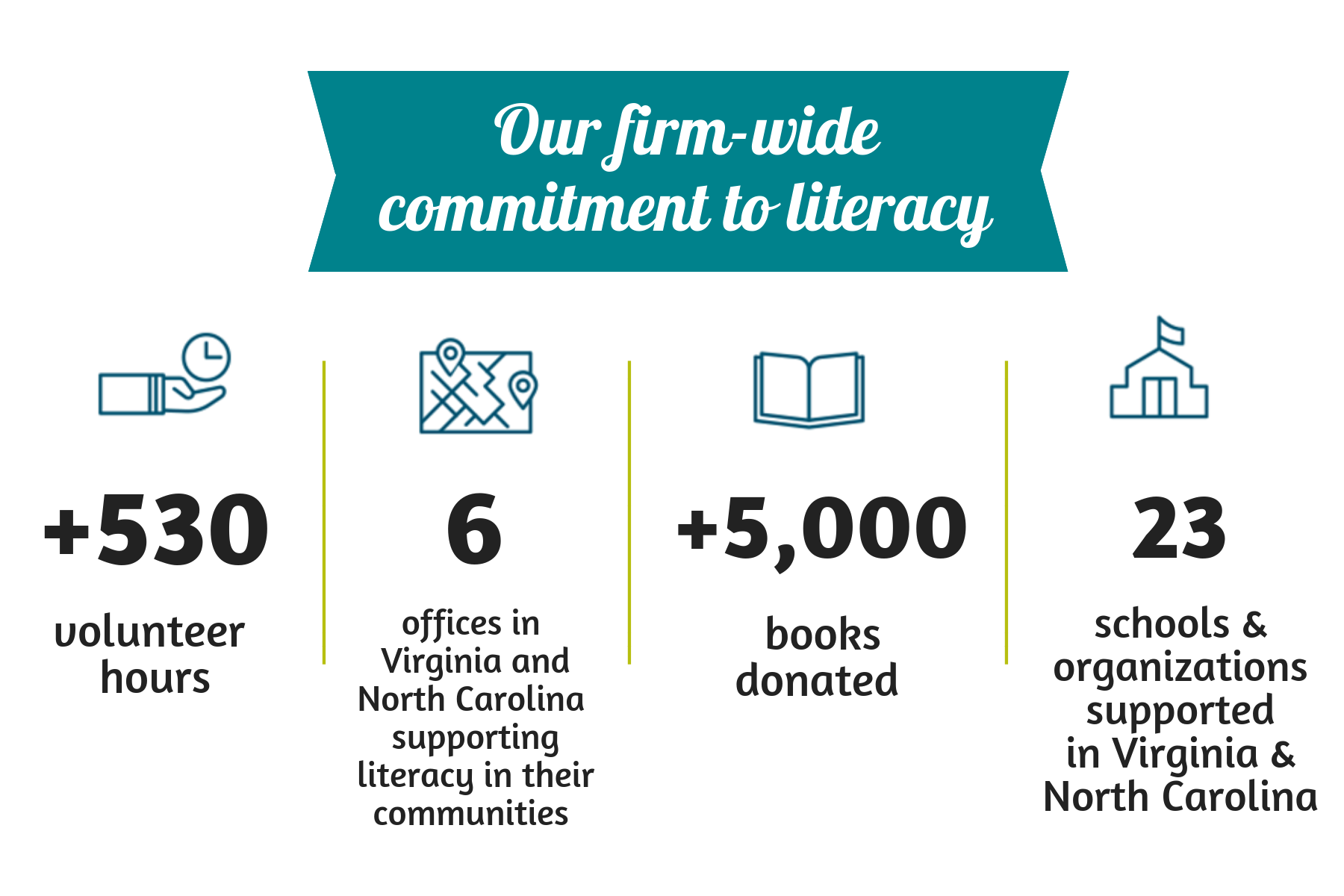 Our firm-wide commitment to literacy